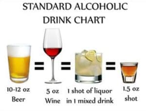 Alcoholic drink chart